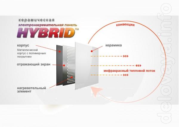 Электро-панели 'Hybrid' - Электрический отопительный прибор для любых