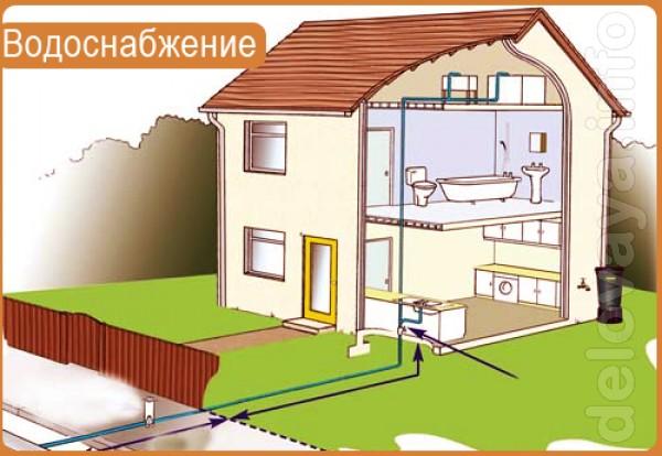 С/технические работы в частном секторе (вода, канализация) Ремонт газ